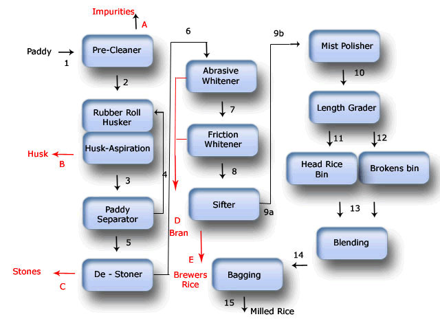 Rice Milling Machine Riceprocessingcom